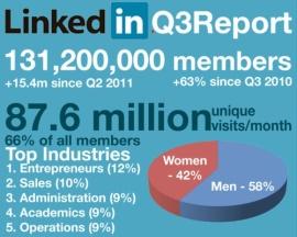 LinkedIn Report Q3