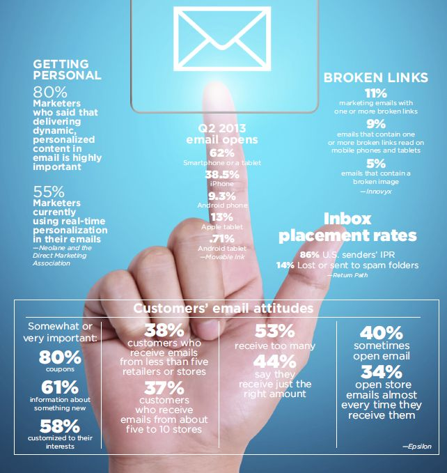 stats email marketing