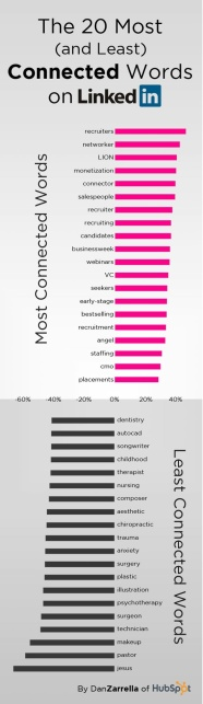 20 Most and least LinkedIn Words