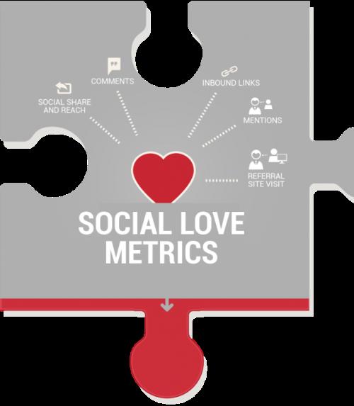 KPI - social-love-metrics-613x703