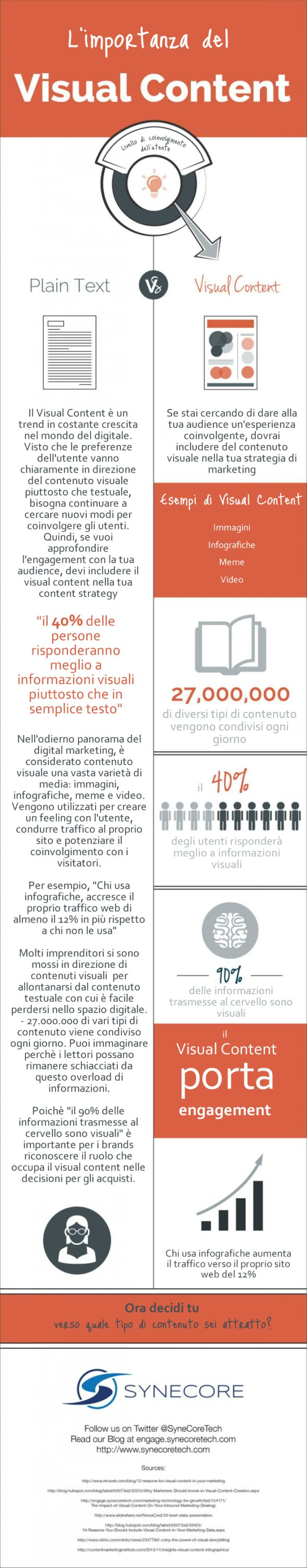 L'importanza del Visual Content