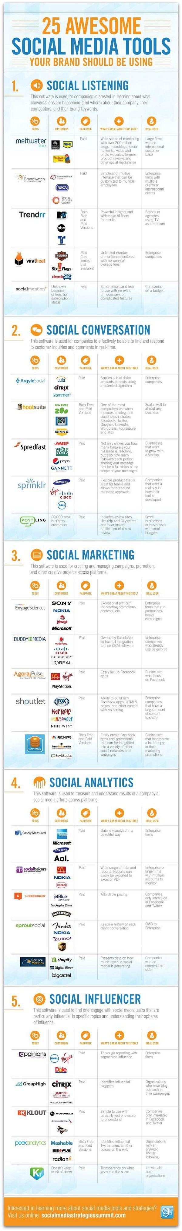 tools social listening