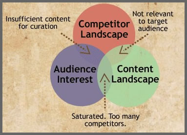 content curation strategy schema