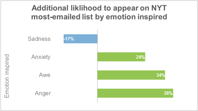 emotions-viral(1)